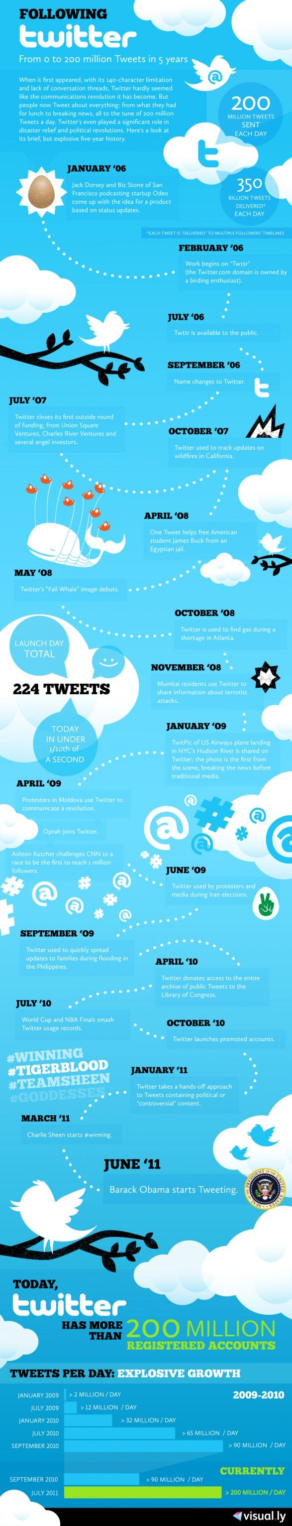 principales datos de Twitter