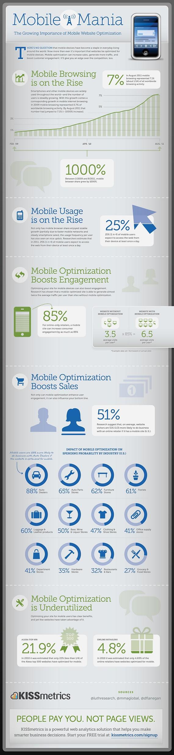 Optimizaciones para móviles