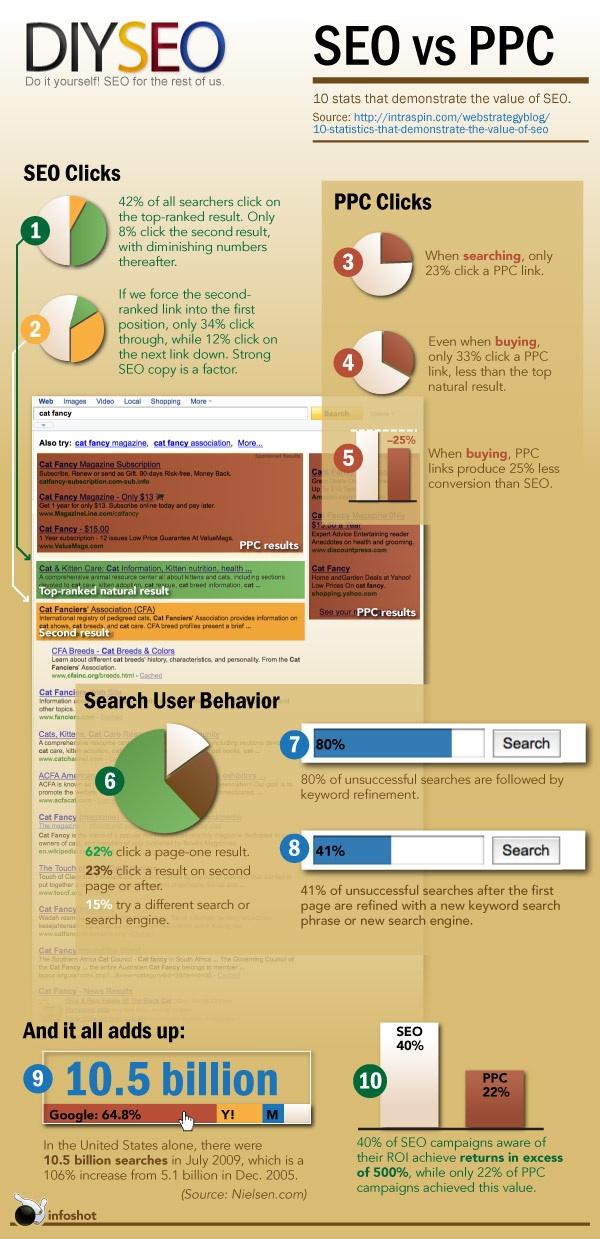 Comparativa de Clicks SEO SEM