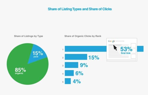 % de Clicks en los resultados naturales