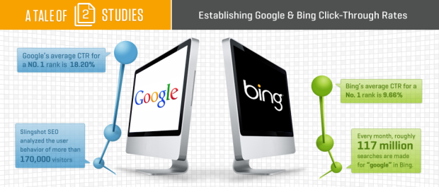 CTR de Google vs Bing