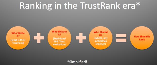 Cómo funciona el TrustRank