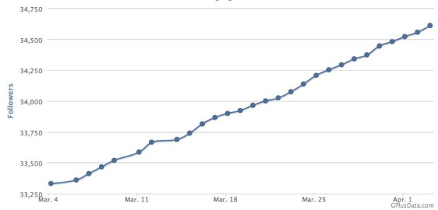 Datos evolutivos de seguidores en un perfil de Google+