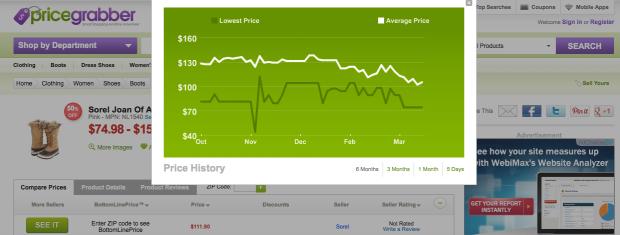 Histórico de precio de un producto en Price Grabber