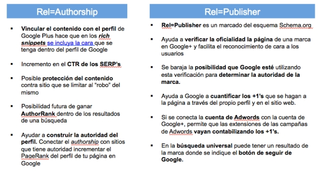 Diferencias entre Rel-author y Rel-Publisher