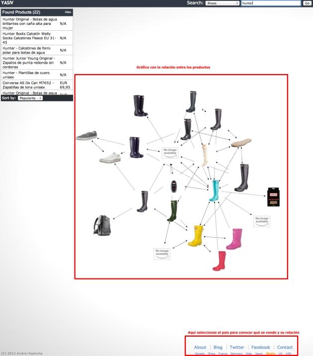 Visualización de productos. Ejemplo de Búsqueda: Hunter