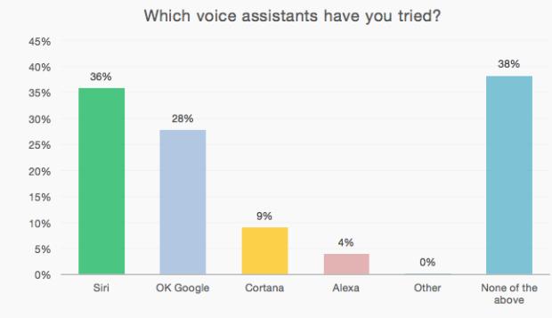 asistentes-de-voz-utilizados-por-los-usuarios