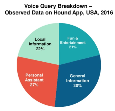 voice-query-Hound-IMG-5