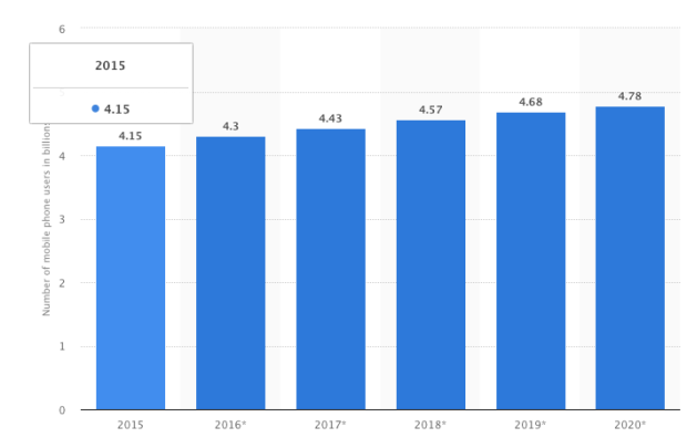 crecimiento-numero-de-moviles-nivel-mundial