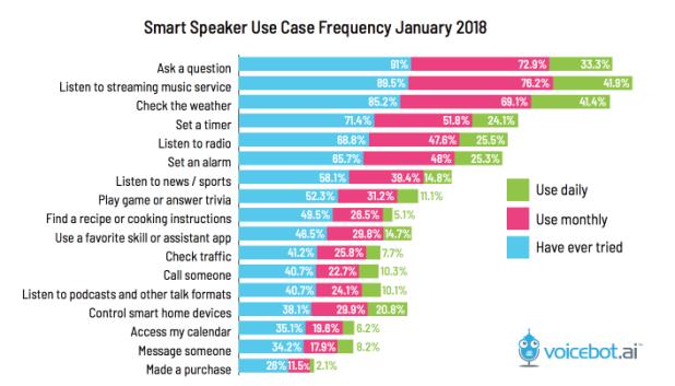 uso-asistentes-de-voz-en-altavoces-smartspeakers