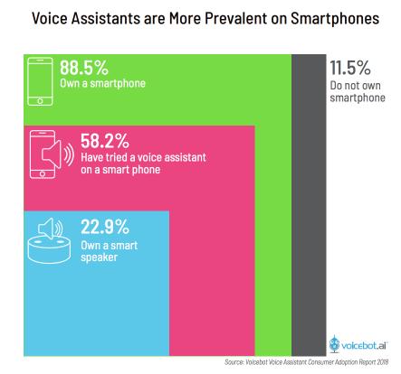 uso-asistentes-de-voz-en-moviles-smartphones-smartspeakers