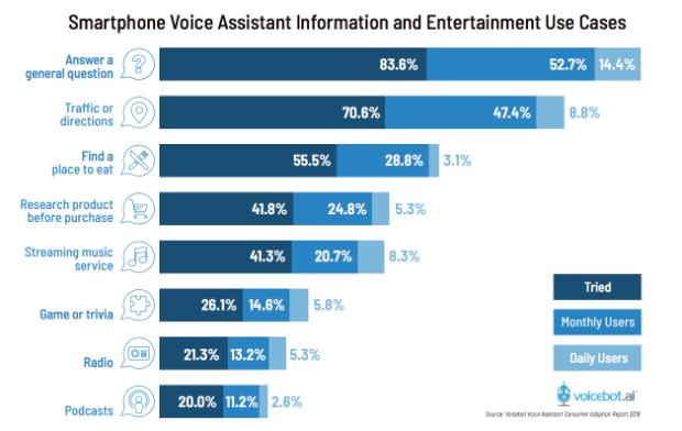 uso-asistentes-de-voz-en-moviles-smartphones